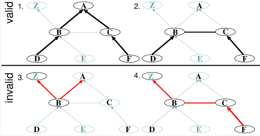Examples of paths through a graph of ASes.